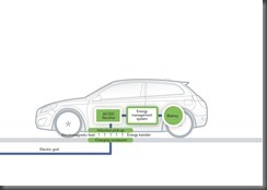 Volvo Car Group completes successful study of cordless charging for electric cars (1)