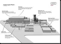 Audi e-gas plant stabilises electrical grid gaycarboys  (1)