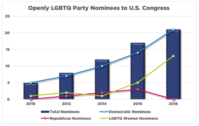 Graph showing LGBTI candidated for Congress