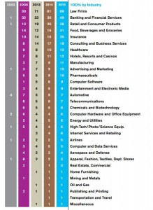 HRC's 2015 Corporate Equality Index