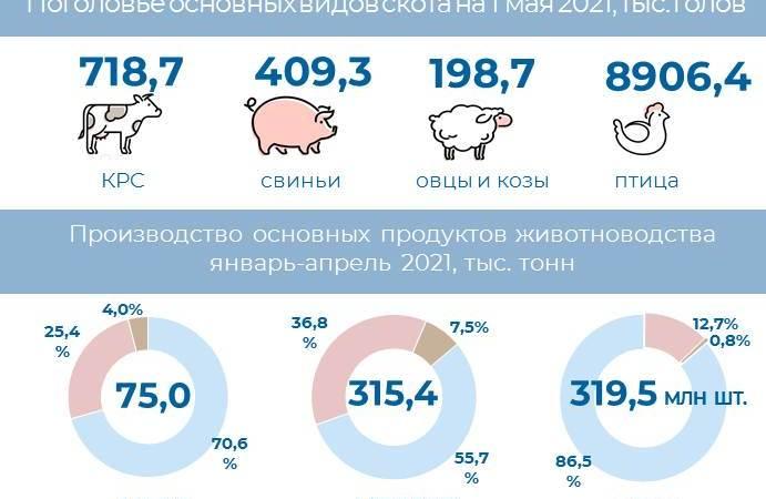 О сельском хозяйстве Алтайского края в январе-апреле 2021 года