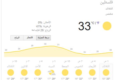 طقس حار على فلسطين اليوم الثلاثاء 25 يوينو