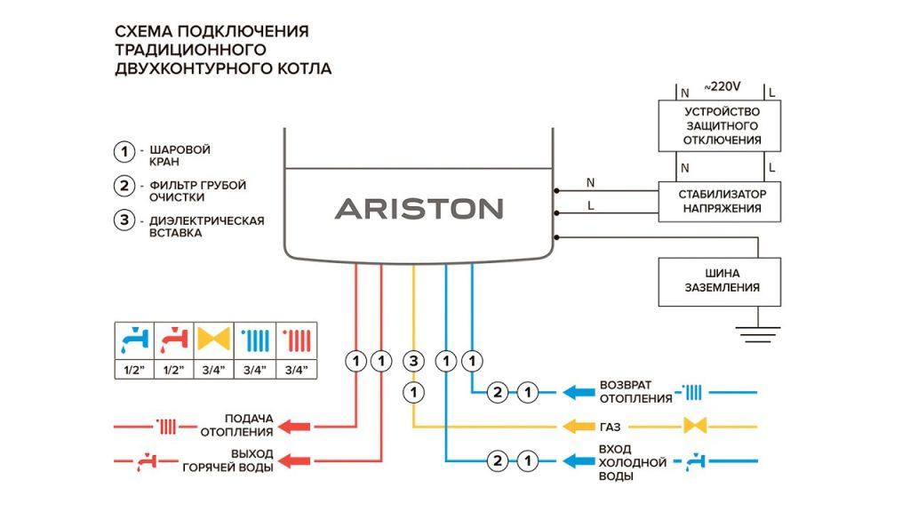 Как подключить газовый котел Ariston: рекомендации по установке, подключению, настройке и первому запуску. Запуск котла своими руками: мастер-класс с пошаговыми фото Коды ошибок котлов Ariston Clas