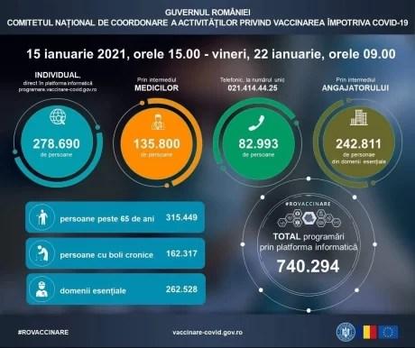 peste-740-de-mii-de-persoane-s-au-programat-pentru-vaccinarea-impotriva-coronavirusului-in-perioada-15-22-ianuarie