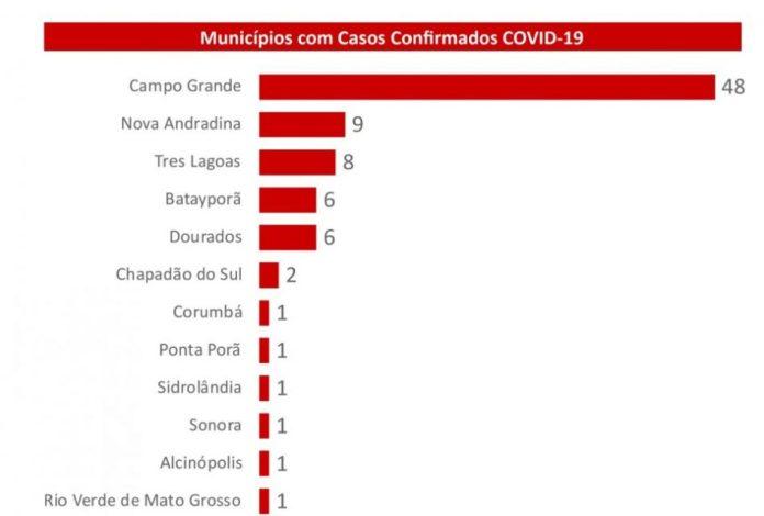 Novos casos de coronavírus em MS. Foto: Divulgação