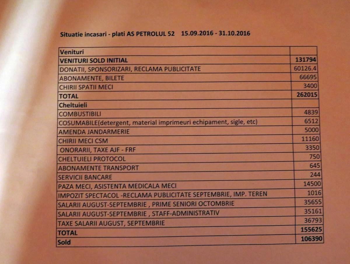 Transparența financiară continuă la AS Petrolul '52 Ploiești. Claudiu Tudor & Co., pe prima treaptă a podiumului corect