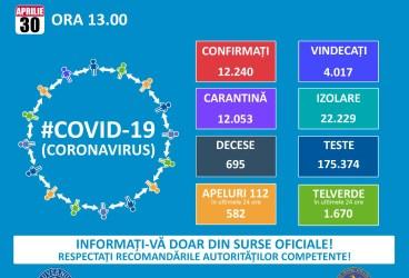 Situaţia răspândiri pandemiei Covid19 în România şi în lume- 30 aprilie
