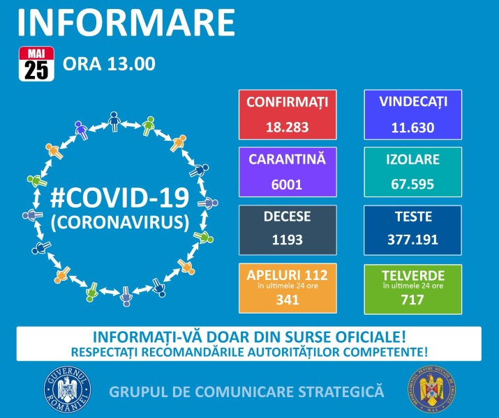 Răspândirea infectărilor cu noul coronavirus în România şi în lume- 25 mai