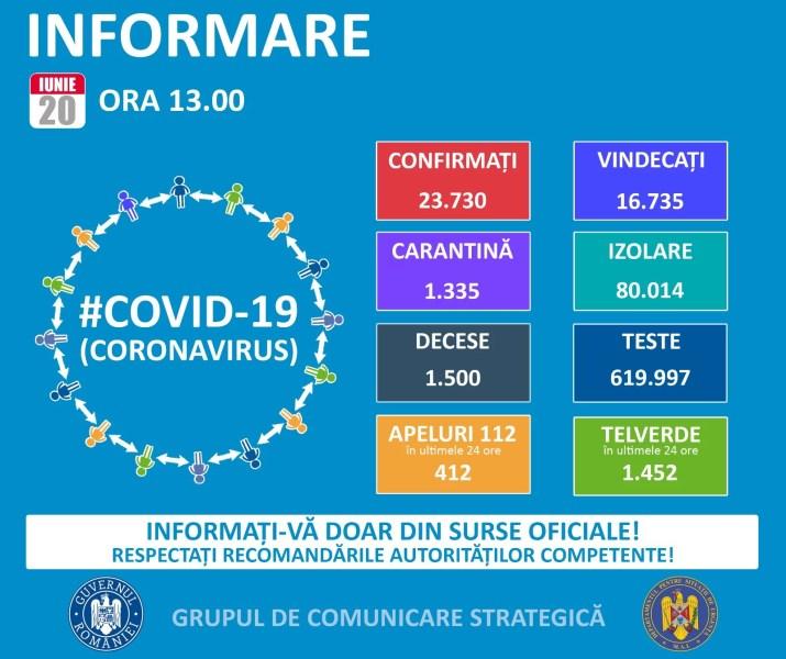Cazurile de coronavirus în România, în creştere – 20 iunie
