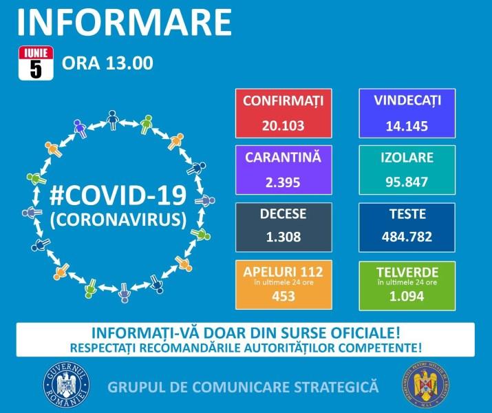 România a depăşit pragul de 20.000 de infectări cu noul coronavirus – 5 iunie