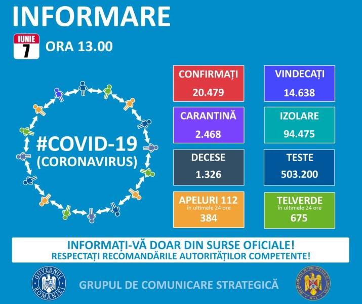 Situaţia epidemiei Covid19 în România şi în lume – 7 iunie