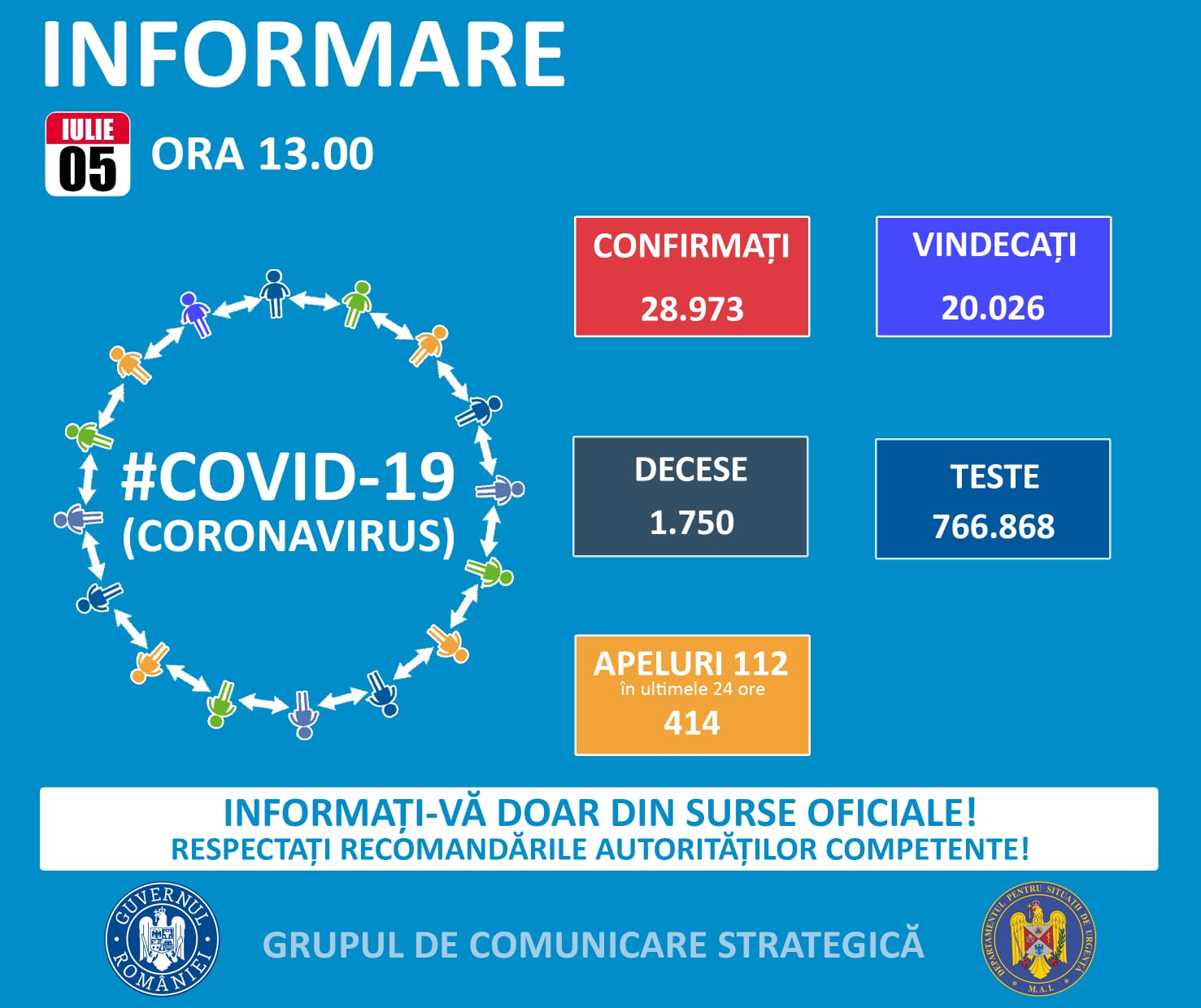Nouă zi plină de Covid în România – 5 iulie