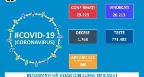 Zi de duminică, ceva mai lejeră la coronavirus – 250 cazuri în România