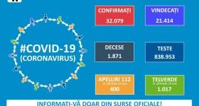 Aproape 700 cazuri Covid în România, în ultima zi. Suntem primii în Europa!