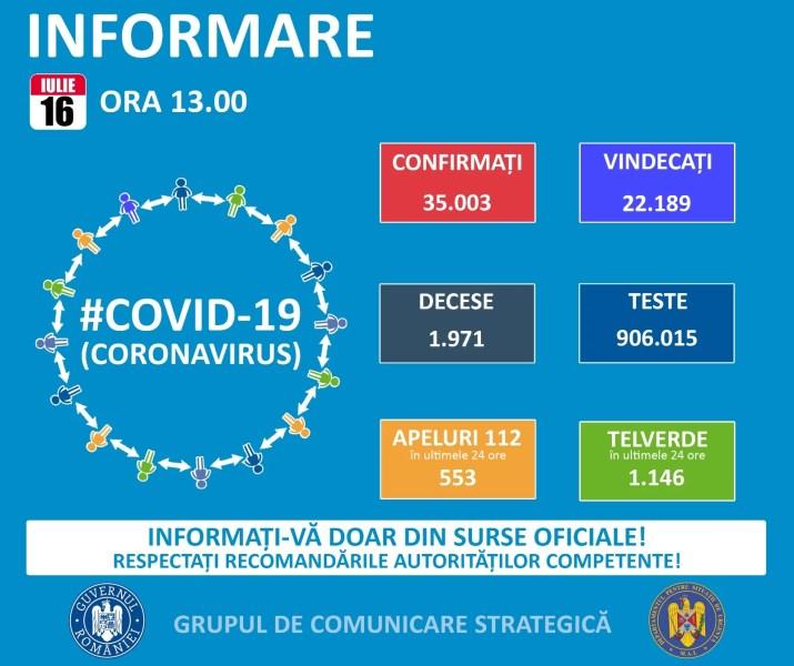 Zi record cu cazuri Covid în România – 777