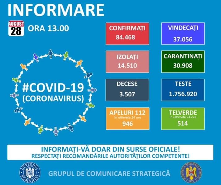 Încă o zi cu număr mare de infectări Covid – 28 august