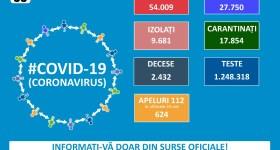 Semne bune pentru România pe frontul pandemiei Covid – 3 iulie