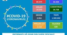Încă o zi de pandemie coronavirus îngrijorătoare pentru România – 15 august