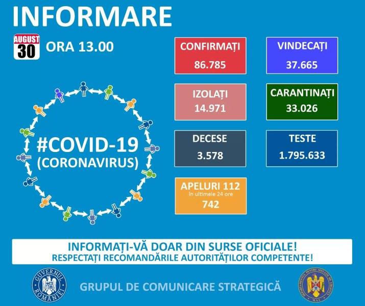 952 noi cazuri Covid în România – 30 august