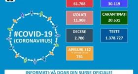 Situaţia la zi a răspândirii noului coronavirus în România