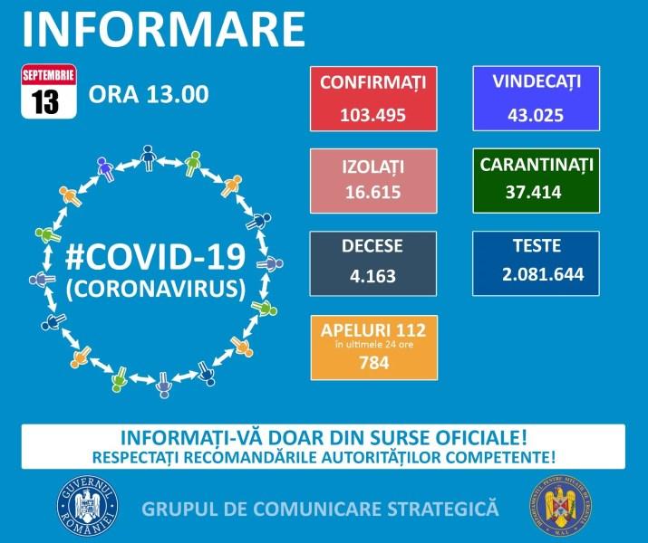Week-end cu destule cazuri Covid în România – 13 septembrie