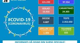 1552 noi cazuri Covid în România – 26 septembrie