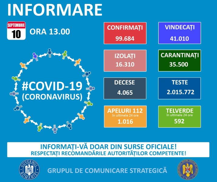 1380 noi cazuri Covid în ultima zi – 10 septembrie