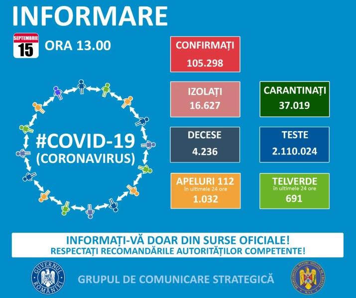 1.111 cazuri Covid noi, în România – 15 septembrie