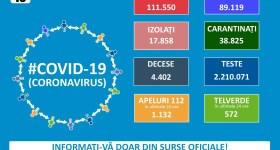 1333 noi cazuri Covid în România – 19 septembrie