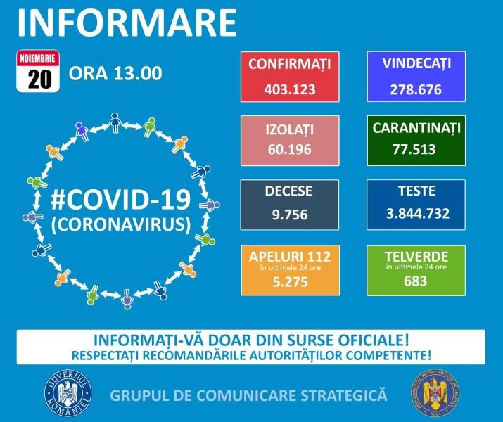 9272 noi cazuri Covid în România – 20 noiembrie