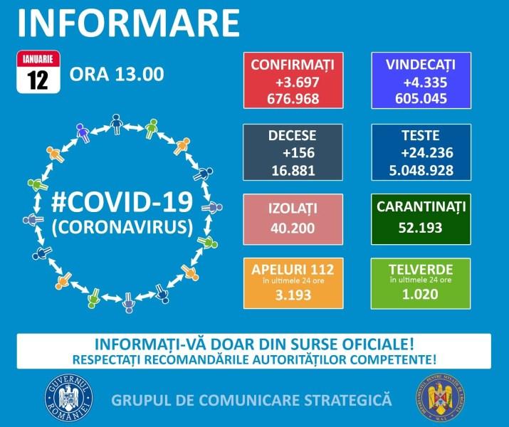 3697 noi cazuri Covid în România – 12 ianuarie
