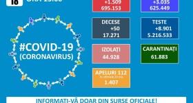 1509 noi cazuri Covid în România, în ultima zi – 18 ianuarie