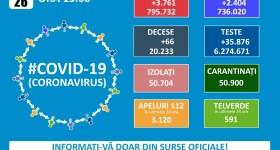 Numărul cazurilor Covid în România s-a ridicat pe palierul +3000