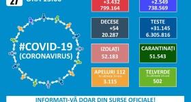 3432 noi cazuri Covid și 54 decese în România – 27 februarie