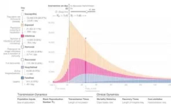 grafic Când ar putea fi epidemia declarată învinsă în România: simulare prezentată premierului Orban și ministrului Sănătății