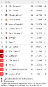 CSM Slatina termina turul Ligii Florilor pe locul 10