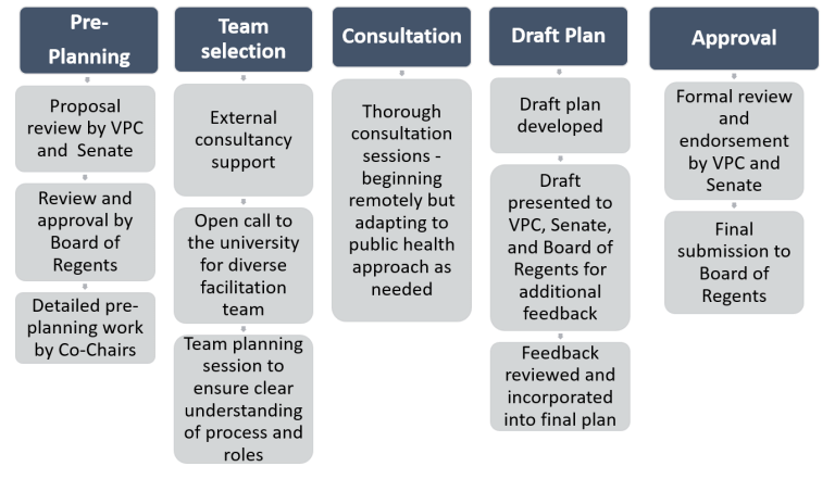 Graphic outlining the five stages of planning: pre-planning, team selection, consultation, draft plan, approval