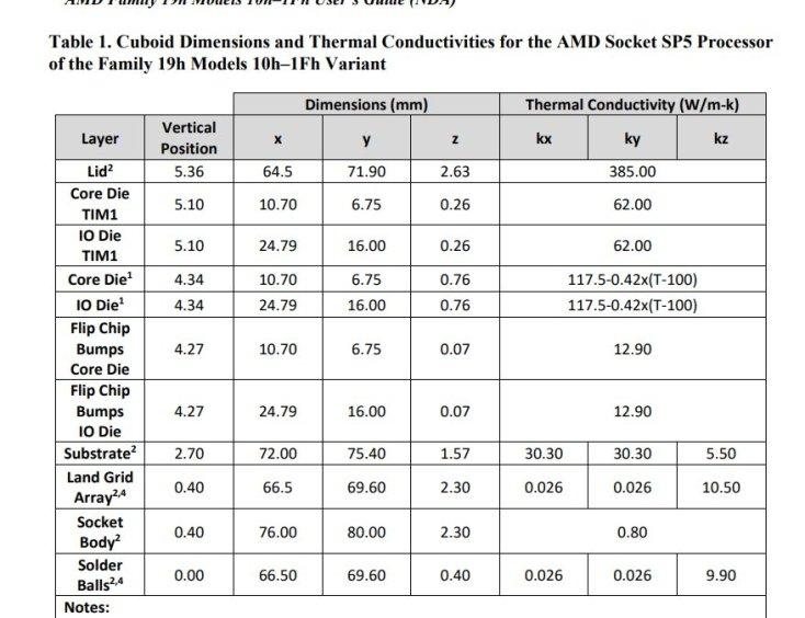 AMD-EPYC-Genoa-CPU-Zen-4-Core-SP5-LGA-6096-Socket-Size-Area