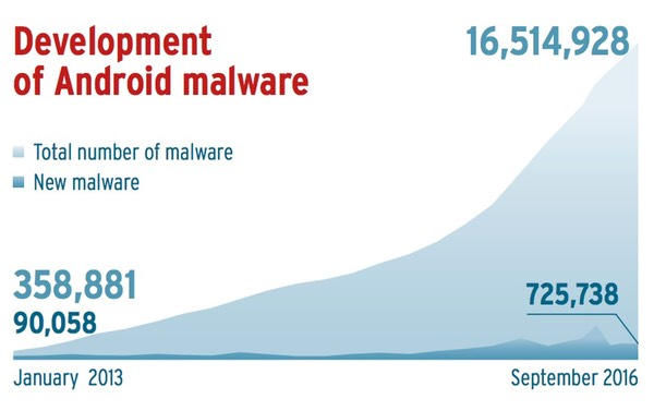 2  - 2 - Five new malware programs are discovered every second
