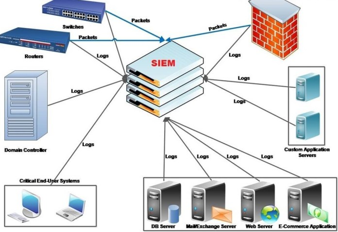 Security Information and Event Management (SIEM) - A Detailed Explanation