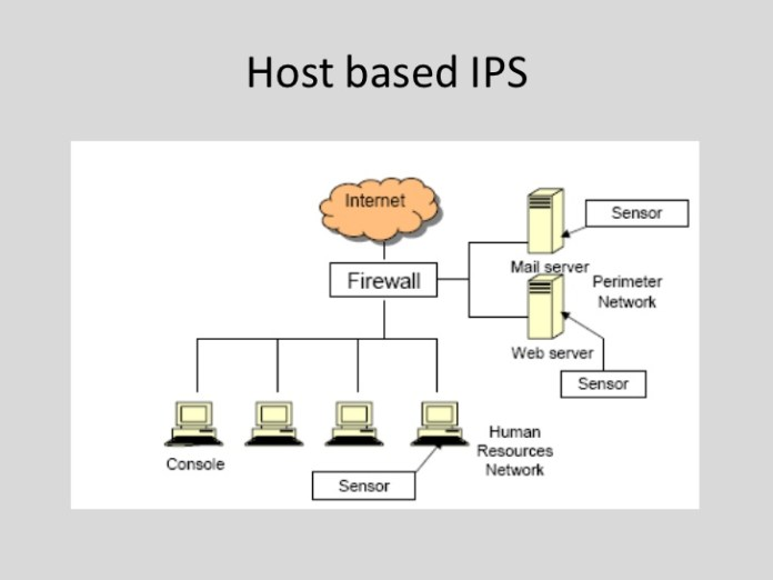 Protect Your Network With IDS / IPS Systems 2020 - DroidCops