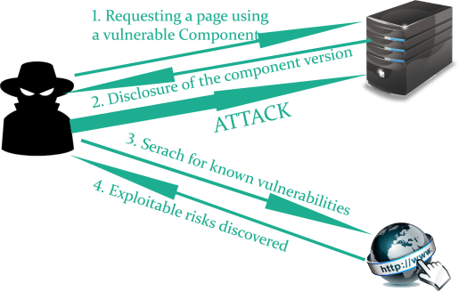 A-9 Using Components with known Vulnerabilities