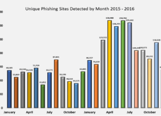 Phishing Activity Trends Report