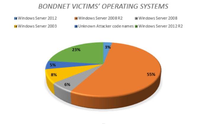 """- Bondnet victims - A Botnet called """"Bondnet"""" Compromised Thousands of Windows servers and Perform DDOS used to Mines for Cryptocurrencies"""