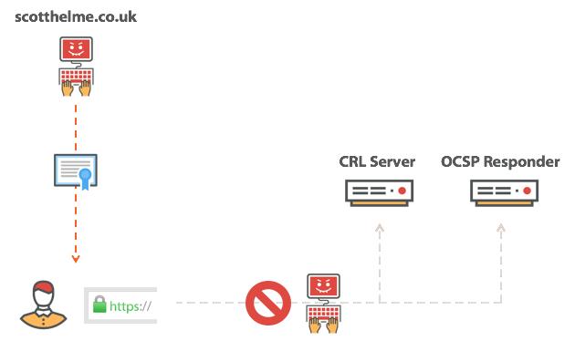 - attacker blocking revocation check - SSL/TLS Certificate Revocation is Broken Need More Reliable Mechanism