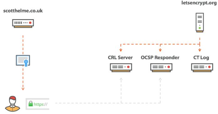 - certificate transparency - SSL/TLS Certificate Revocation is Broken Need More Reliable Mechanism