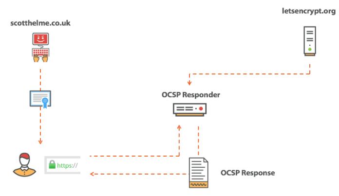 - ocsp response fetch - SSL/TLS Certificate Revocation is Broken Need More Reliable Mechanism