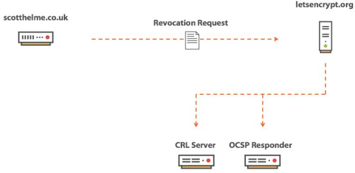 - revocation - SSL/TLS Certificate Revocation is Broken Need More Reliable Mechanism