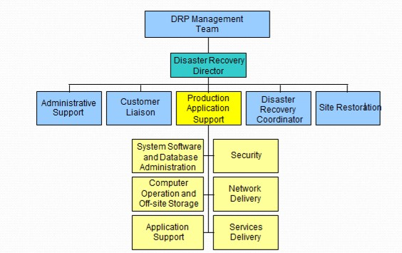 - dis - Organization Cyber Disaster Recovery Plan Checklist