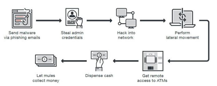 - figure01 atmmalware network - New Trending Method of Network Based ATM Malware Attacks